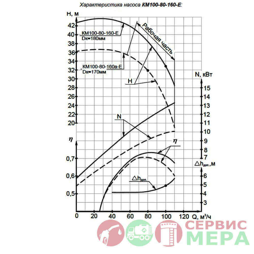 Насос консольный КМ-100-80-160-Е - графические характеристики