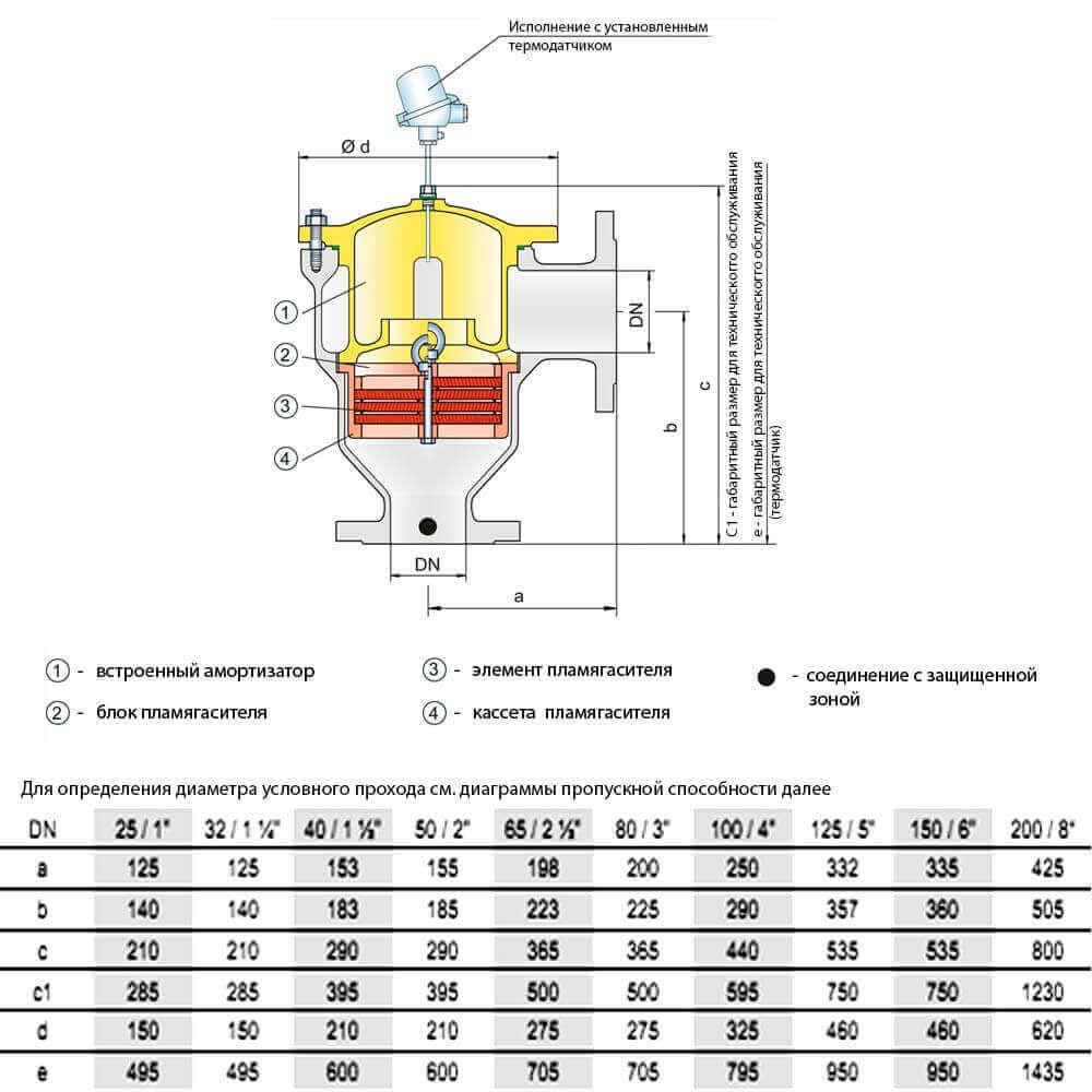Взрывозащищенный огнепреградитель Protego DR / ES - чертеж и размеры