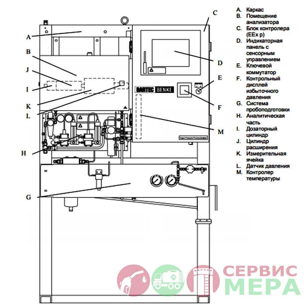 Поточный автоматический анализатор давления насыщенных паров нефти и газа RVP-4 - чертеж