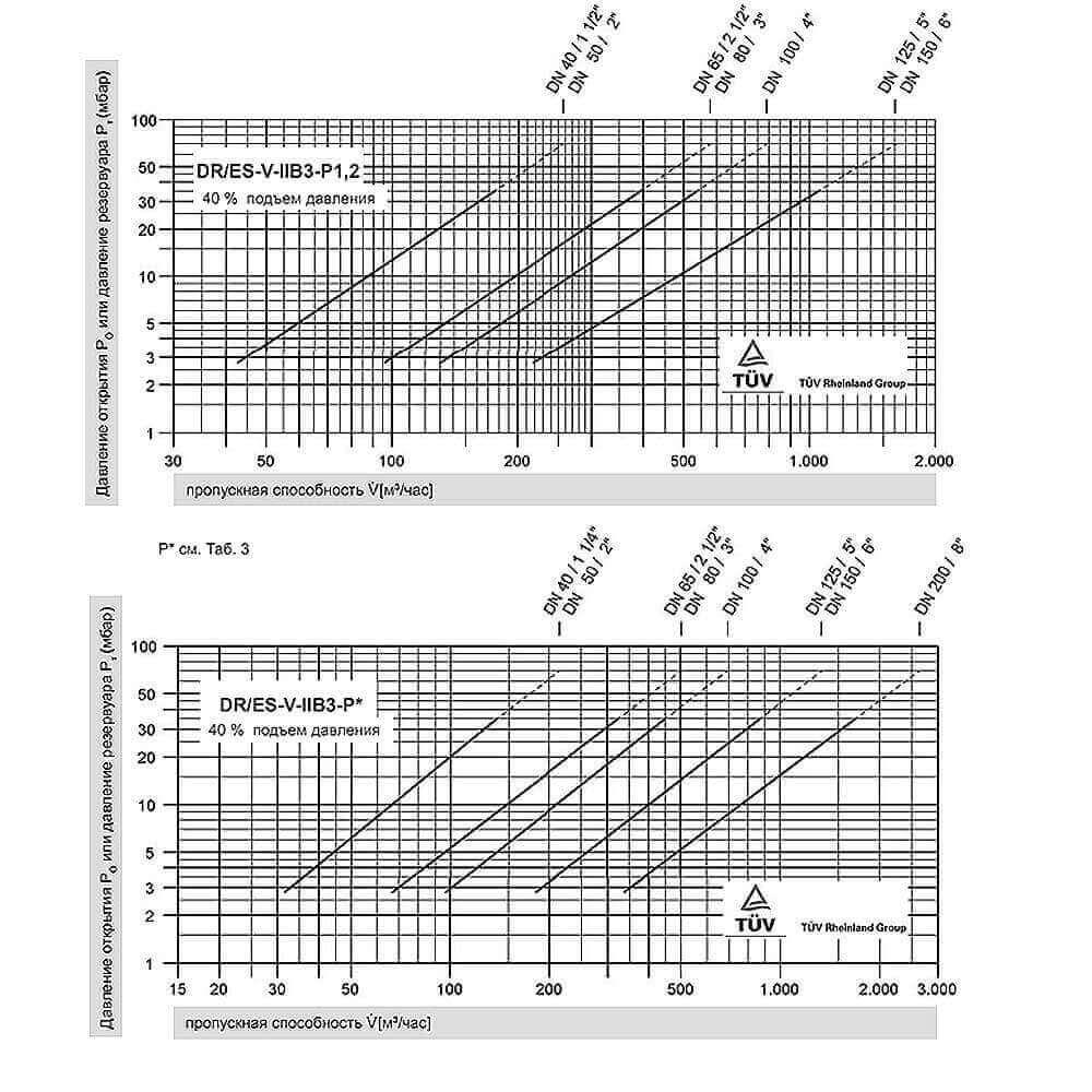 Дыхательный клапан Protego DR / ES-V - пропускная способность