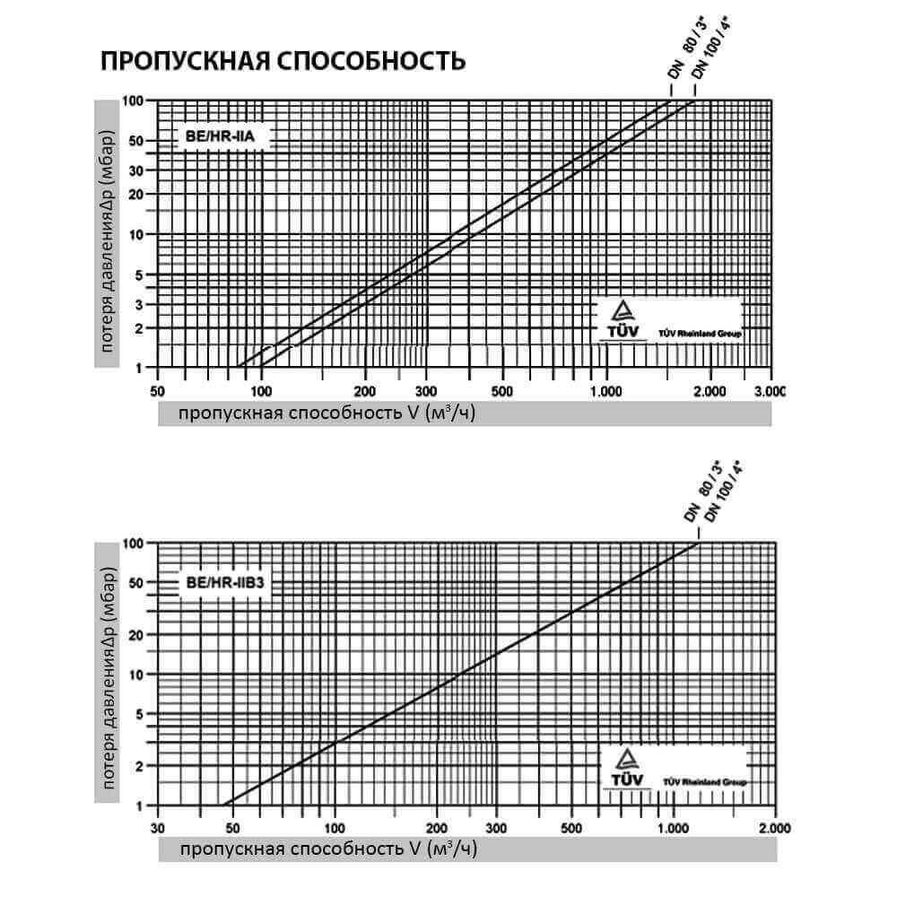 Клапан дыхательный Protego BE / HR - пропускная способность