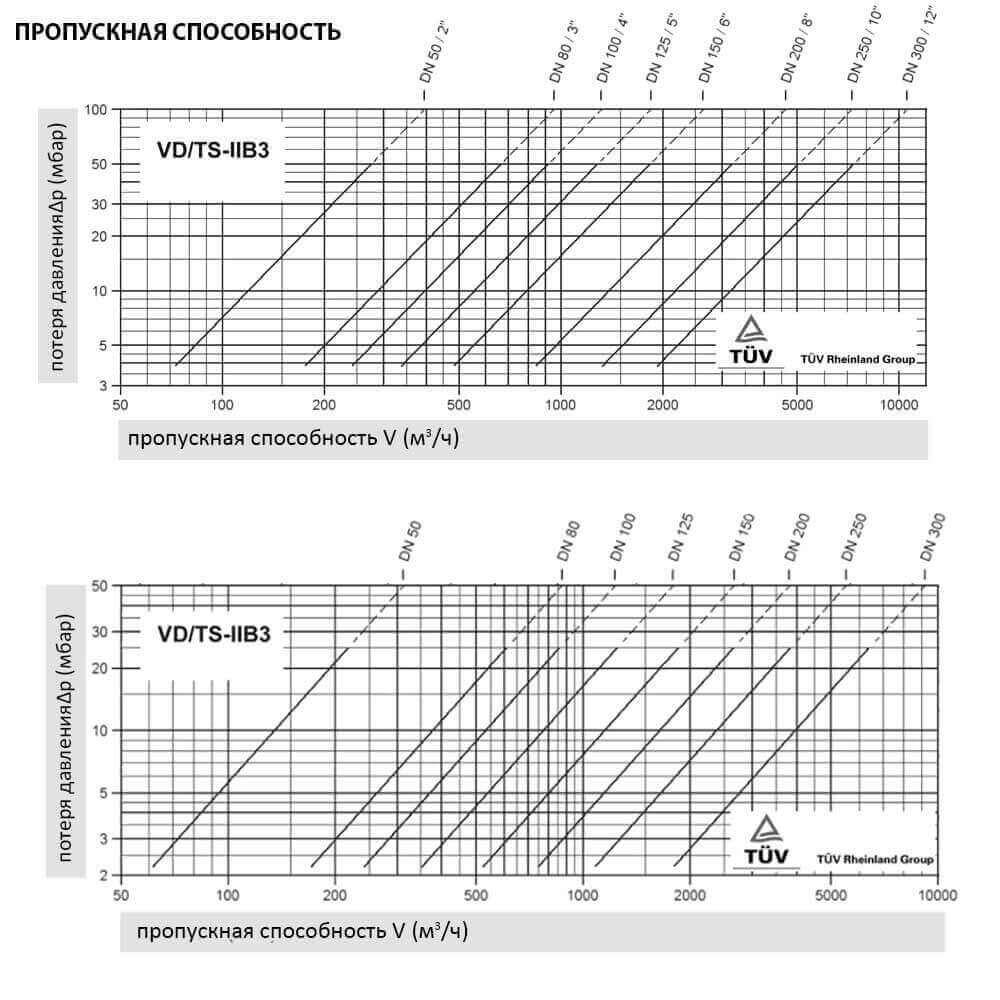 Клапан дыхательный совмещенный КДС VD/TS Protego - пропускная способность