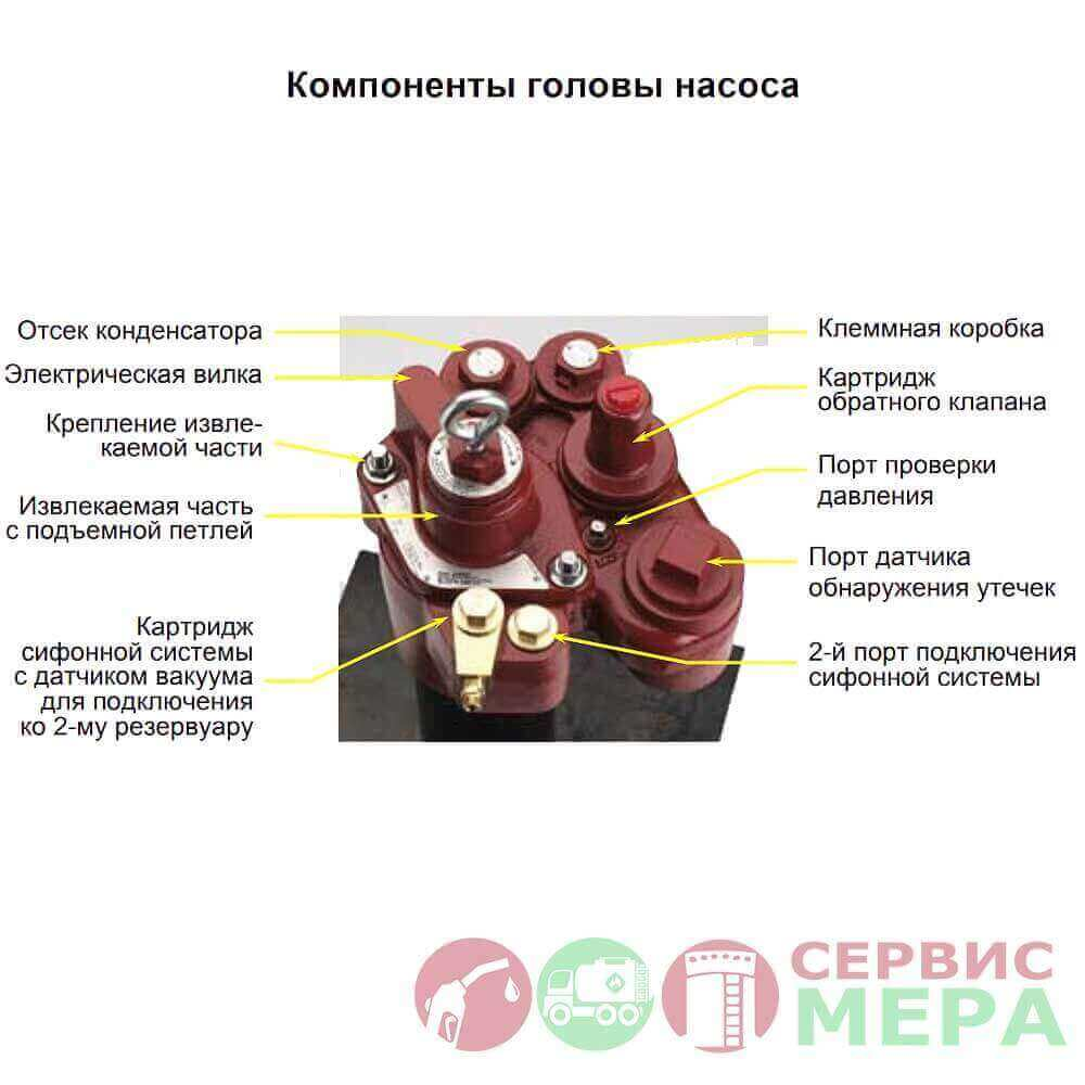 Погружной турбинный насос Red Jacket RJ1, RJ2, RJ3, RJ4 - компоненты головы