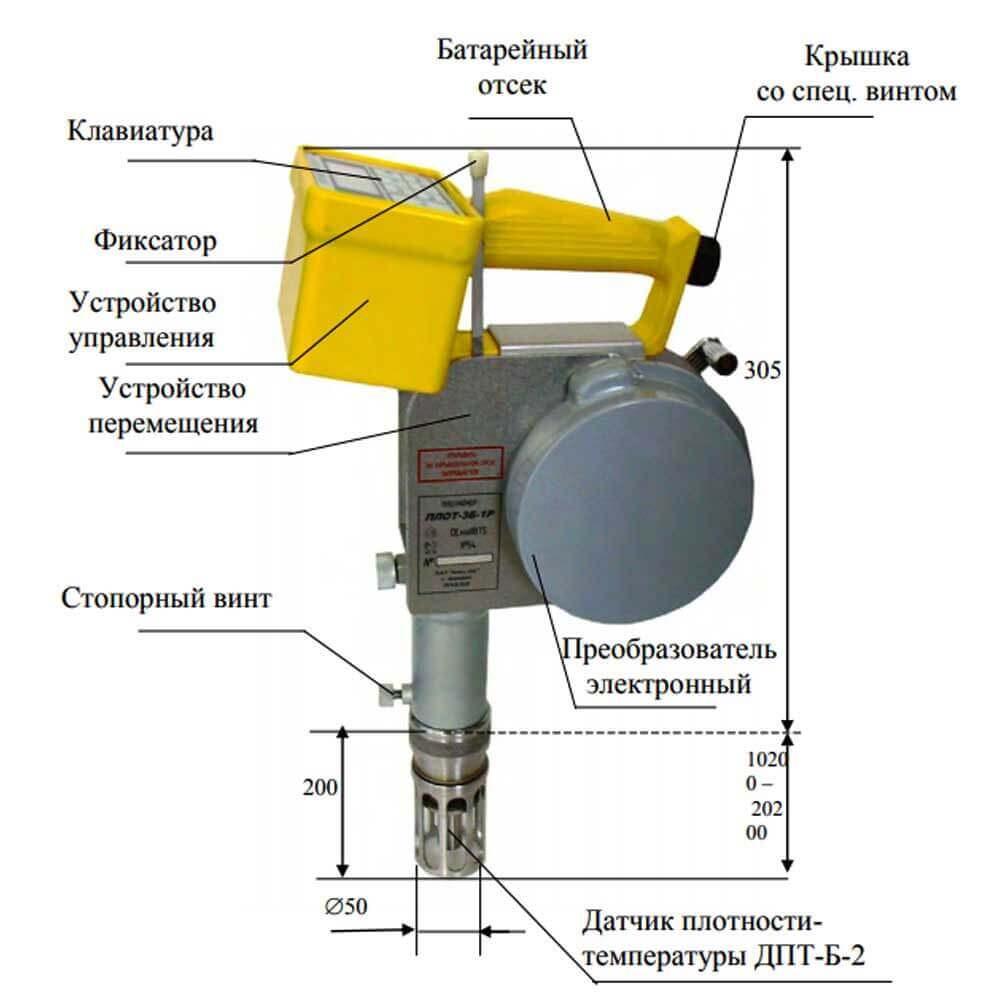 Плотномер ПЛОТ-3Б-1Р  - габариты и узлы
