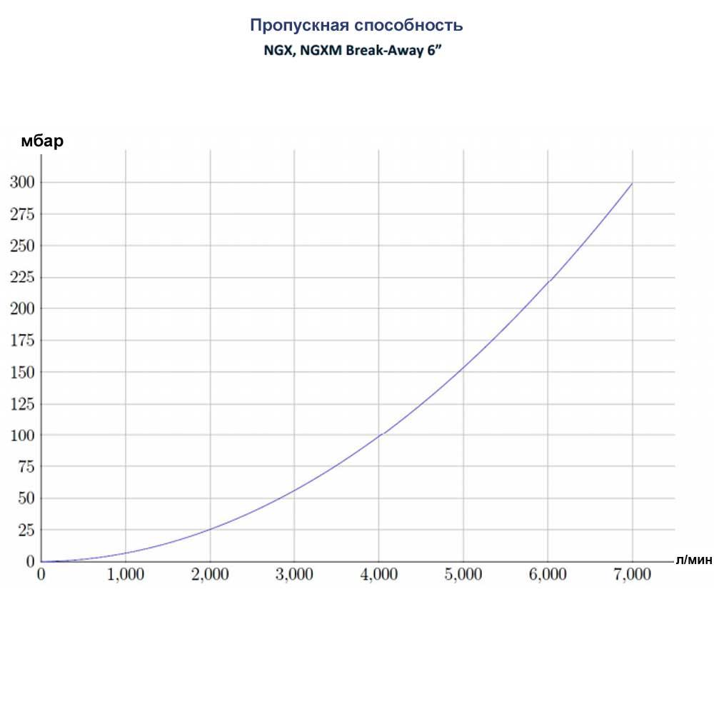 Разрывная муфта TODO NGX Break-Away - пропускная способность 6 дюймов