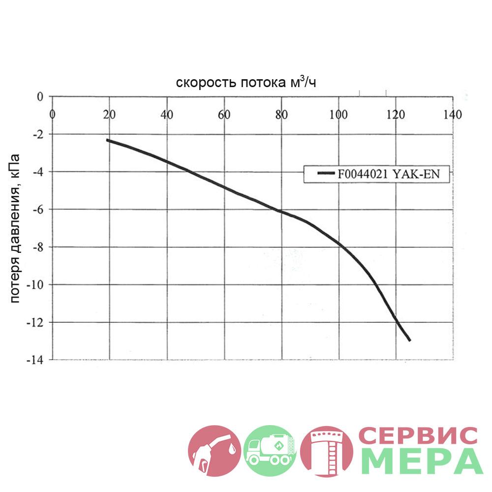 Клапан дыхательный YAK-EN F0044 - график потери давления